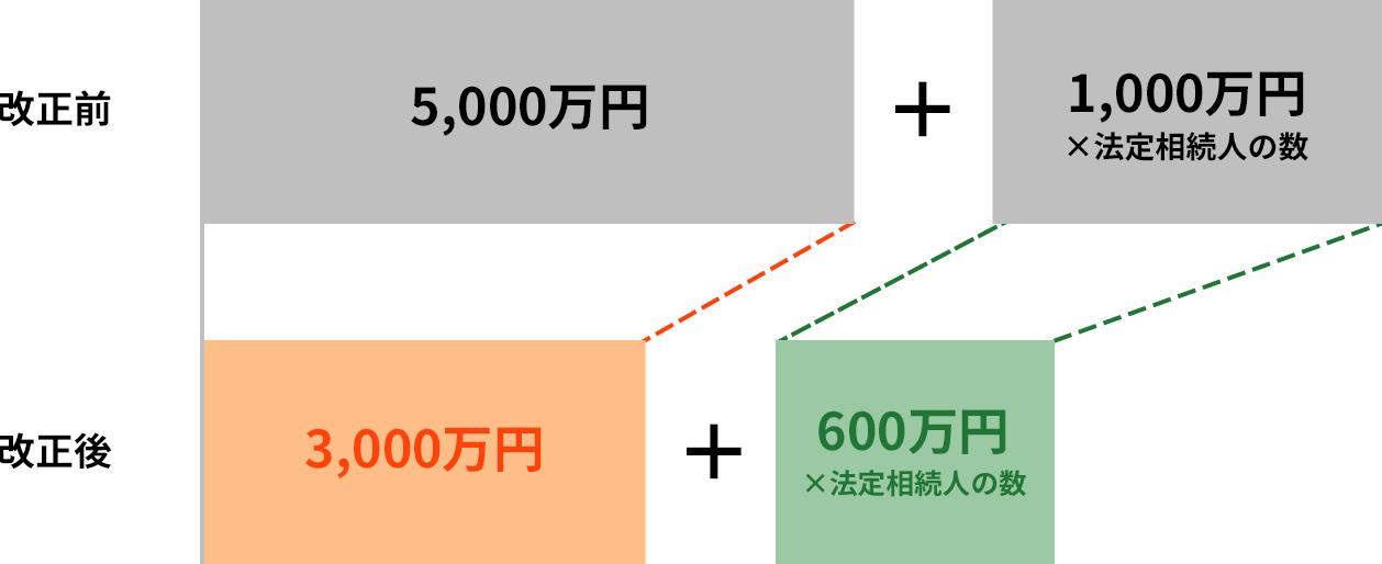 イメージ:相続税の基礎控除縮小