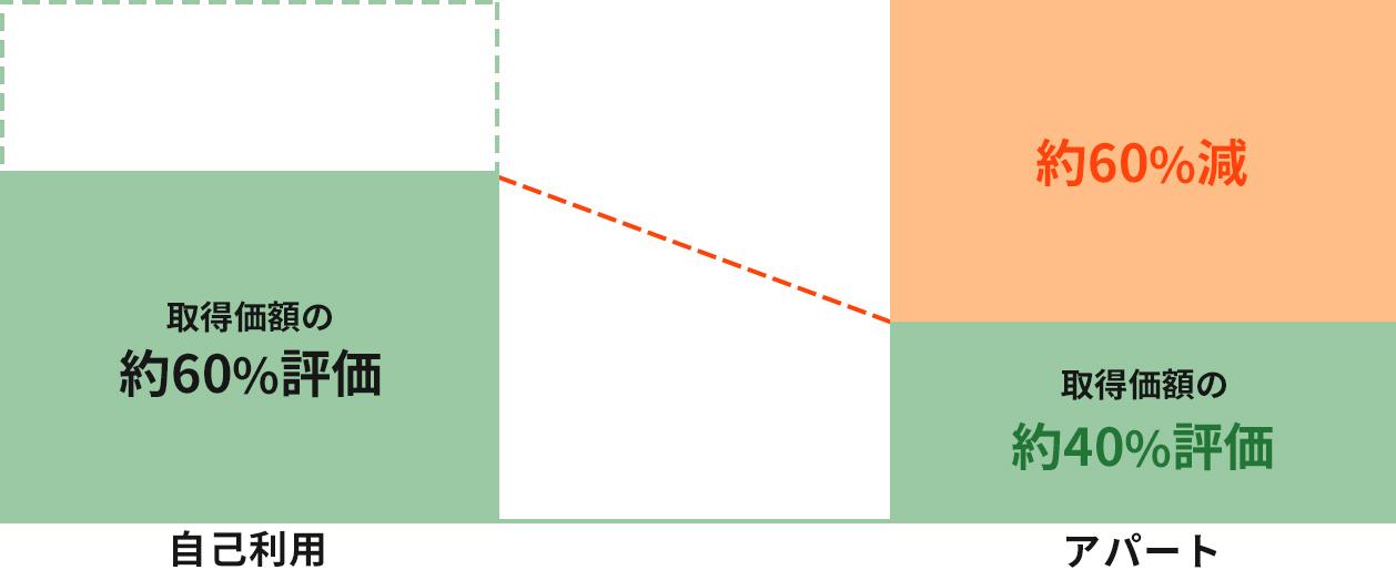イメージ:建物の評価